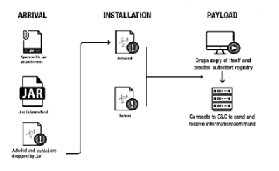 NeuroSOC Malware Analysts Detect Spam Campaign Delivering Vjw0rm, DUNIHI And Adwind Remote Access Trojans